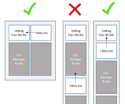 Schematisk bild av sortering av innehållet på denna sida. Vid smal skärm ska inte allt innehåll i högerspalten presenteras sist, utan det som hör till WCAG-utdraget måste presenteras direkt efter utdraget.