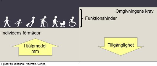 dating med funktionshinder