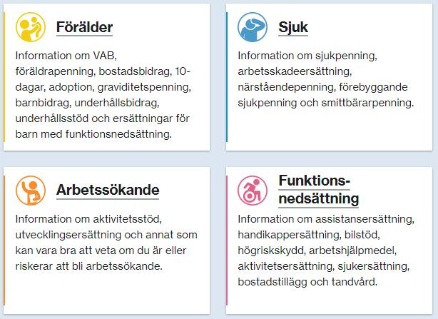 Fyra rutor med kort introduktionstext om de viktigaste avdelningarna på Försäkringskassans webbplats: Förälder, Sjuk, Arbetssökande, Funktionsnedsättning.