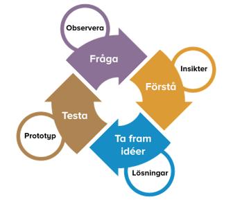 Cykel med fyra faser: förstå, ta fram idéer, testa, fråga